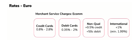 How much does Paymentsense charge per transaction?