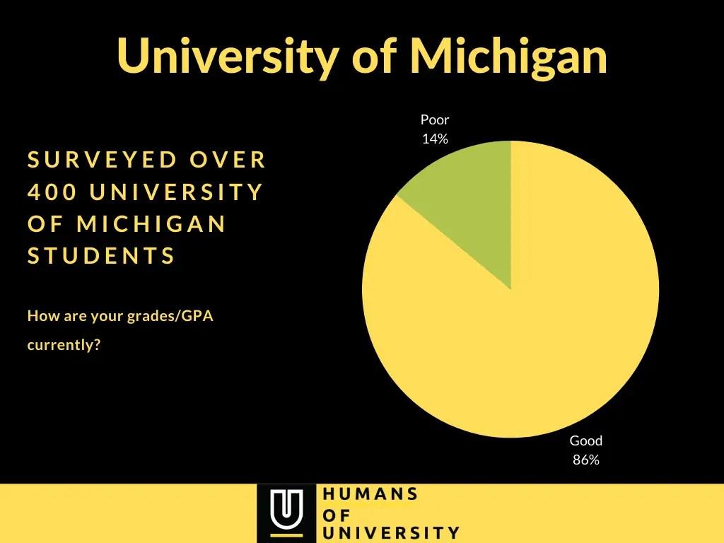 University of Michigan Grades/GPA Survey