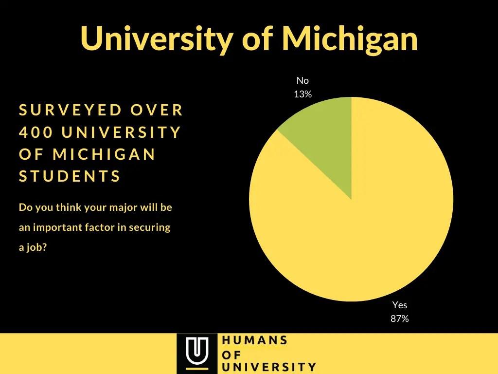 University of Michigan - Major important factor survey