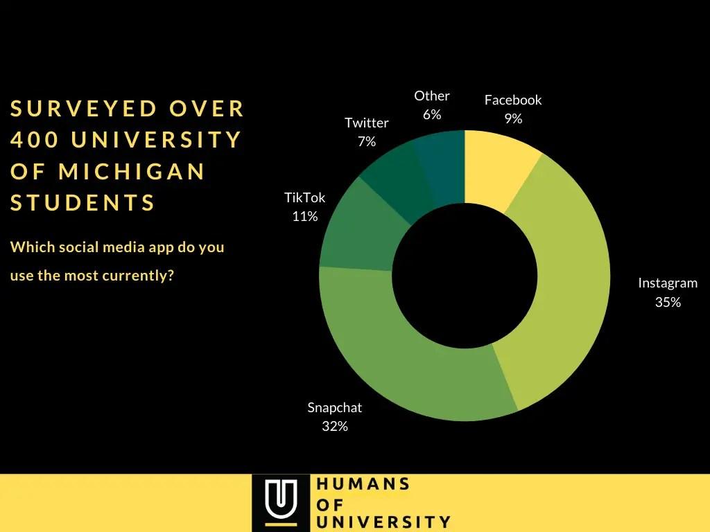 University of Michigan - social media app survey