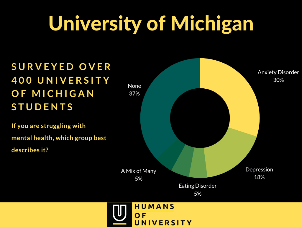 University of Michigan mental health data