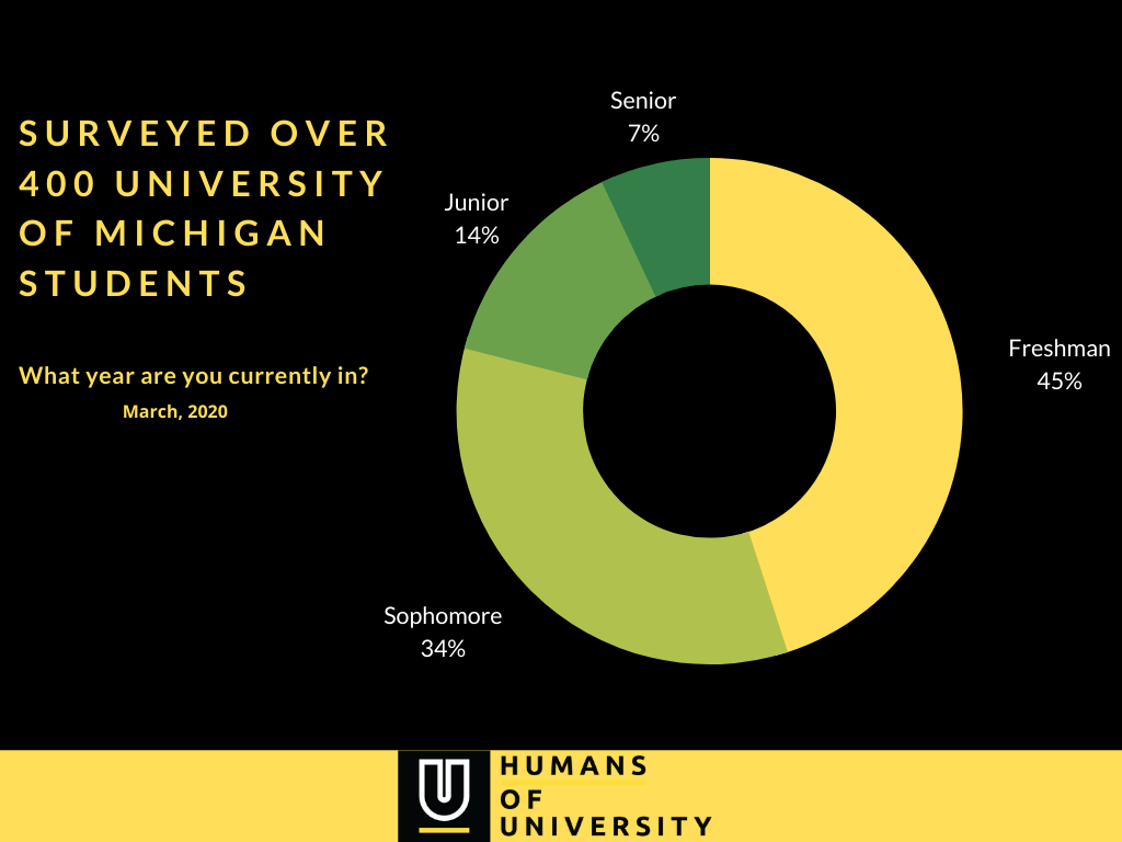University of Michigan - currently enrolled in survey
