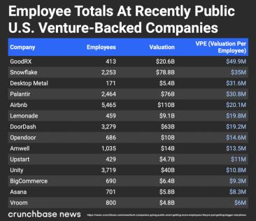 Valuation per Employee