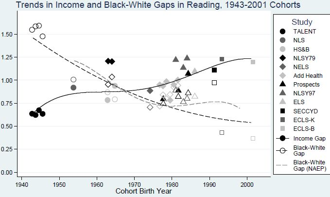 Secular Changes in the Black-White Cognitive Ability Gap
