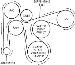 Does My Car Really Need This Service ~ Serpentine Belt
