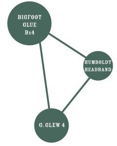 Bigfoot Glue Graph