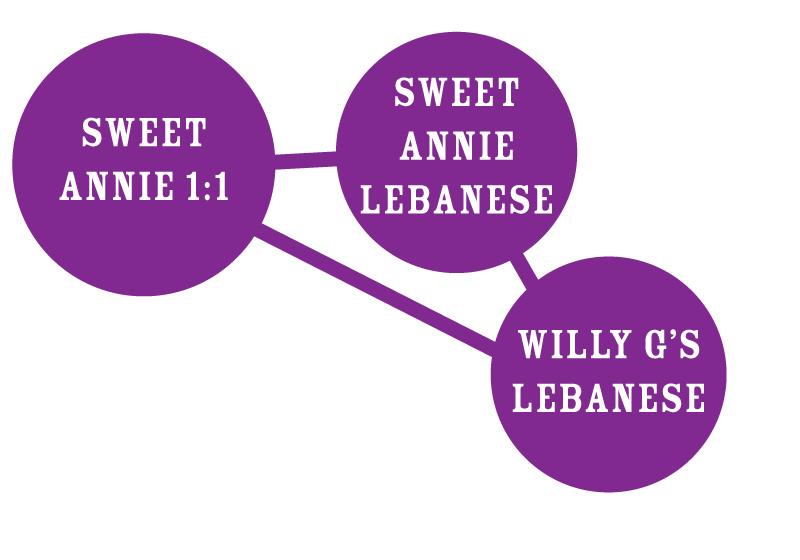 Sweet Annie 1-1 Strain Chart