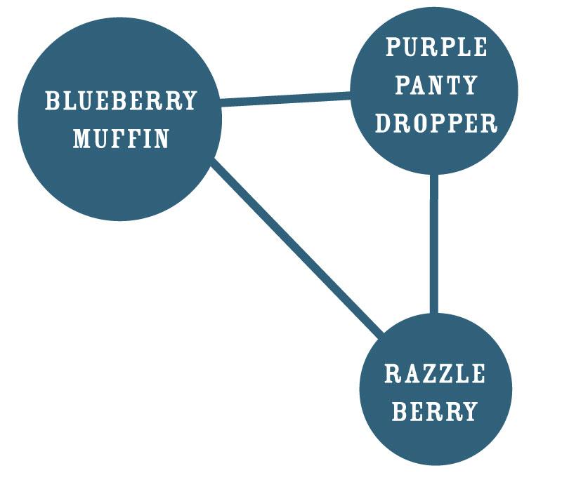 Blueberry Muffin Strain Graph