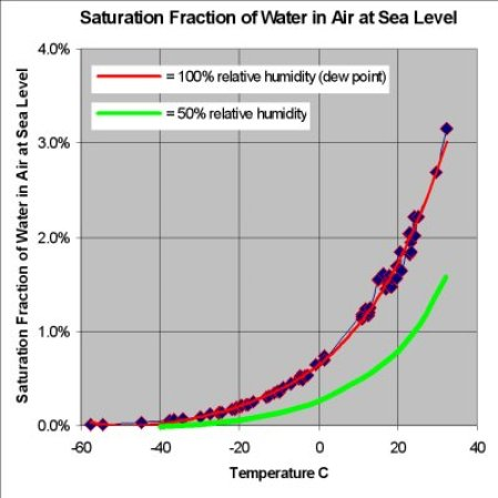 Image of humidity and temperature chart