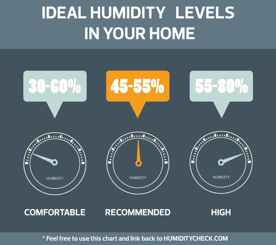 Normal Humidity Level In Bedroom | www.stkittsvilla.com