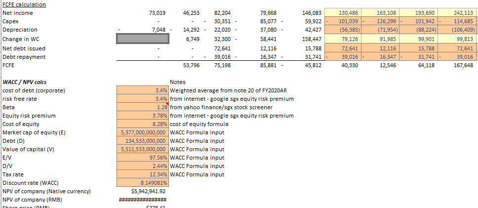 How to do a discounted cash flow (DCF) and why this is important for investing – Part 1
