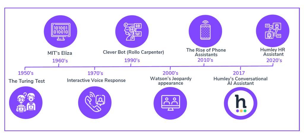 The evolution of Conversational AI