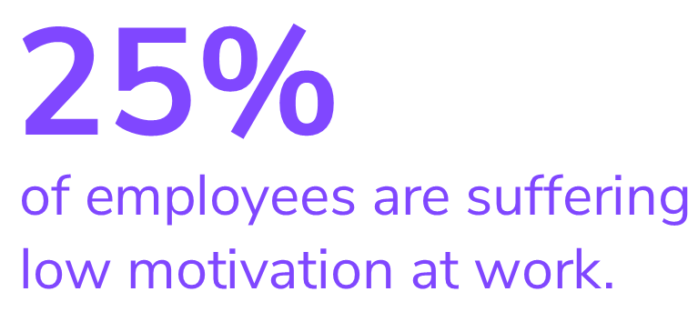 25% of employees are suffering with low motivation at work.