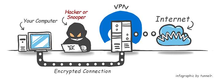 VPN (Virtual Private Network = réseau privé virtuel)