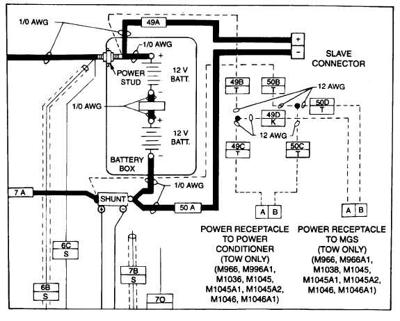 Slave Receptacle and TOW Harness Wiring Diagram