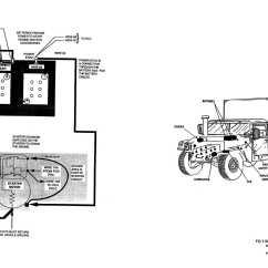 Cucv Wiring Diagram Audi A6 4f Hmmwv Battery Location Fuse Box
