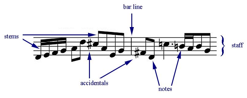 Standard Music Notation