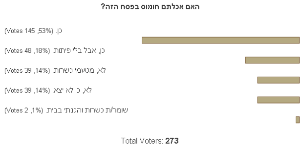 survey_did_you_eat_hummus_in_pesach