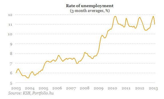 Hungarian unemployment