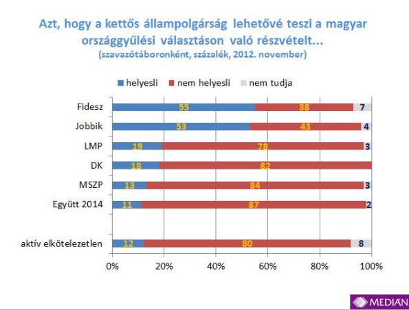 The November 2012 Medián poll on the issue of voting of outsiders on national elections