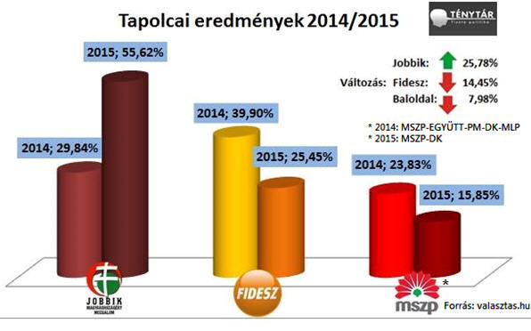 The Tapolca results, 2014-2015  /valasztas.hu