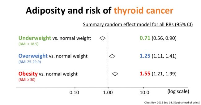 Obesity_Thyroid_Cancer_2