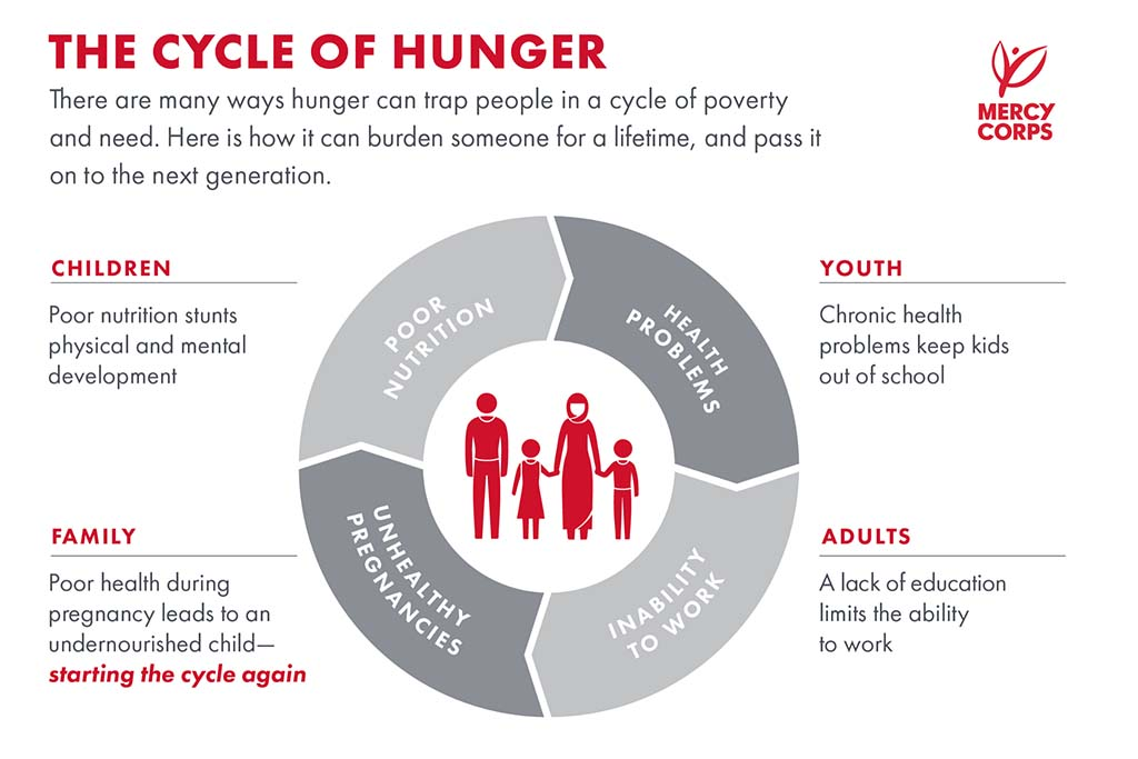 Infographic with the title The Cycle of Hunger showing how people can get trapped in a cycle of poverty and need