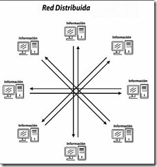 Red-Distribuida1