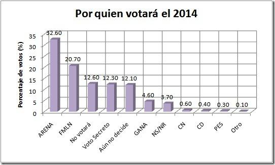 votacion2014