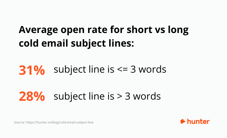 How to Craft Perfect Cold Email Subject Line (55 Examples)