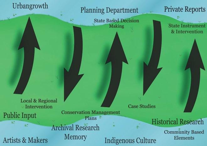 Indigenising Planning Model