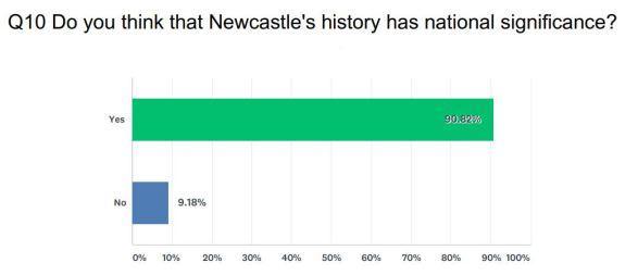 National Signigicance Graph