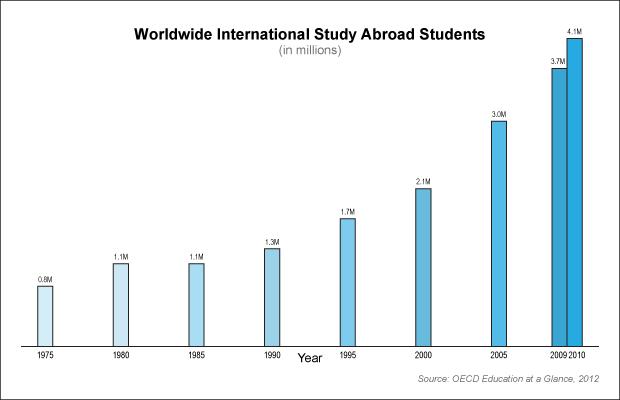 World-Study-Abroad-Trend