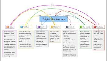 plot diagram of pride and prejudice typewriter parts 7 point story structure resources word hunter 7pointsys mindmap thumbnail