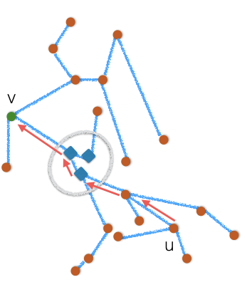 Self-Healing Compact Routing