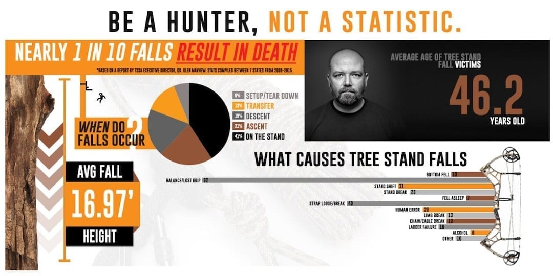 Tree Stand Safety: Why it matters to you