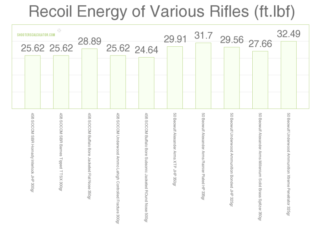 Recoil Energy of Various Rifles