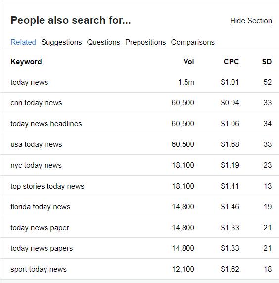 today news keyword stats