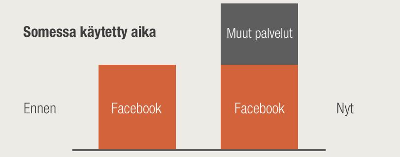 Pelkistetty kuvaus somen kasvaneesta käytöstä. Muut kanavat eivät syö aikaa Facebookilta, vaan somessa vietetty aika kokonaisuudessaan kasvaa.