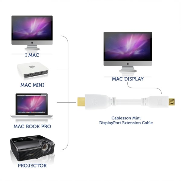 cablu hdmi mac display