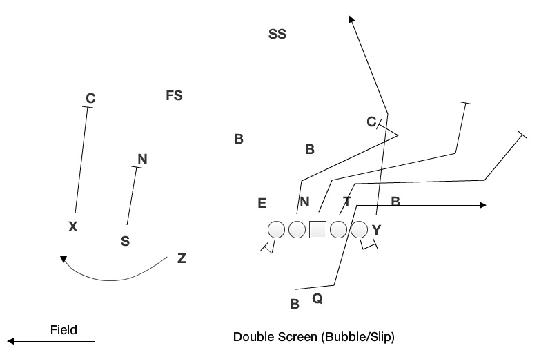 double screen bubble_slip?resize=640%2C424&ssl=1 nebraska screen game byu husker chalk talk