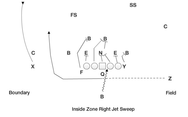 Inside Zone Jet Sweep