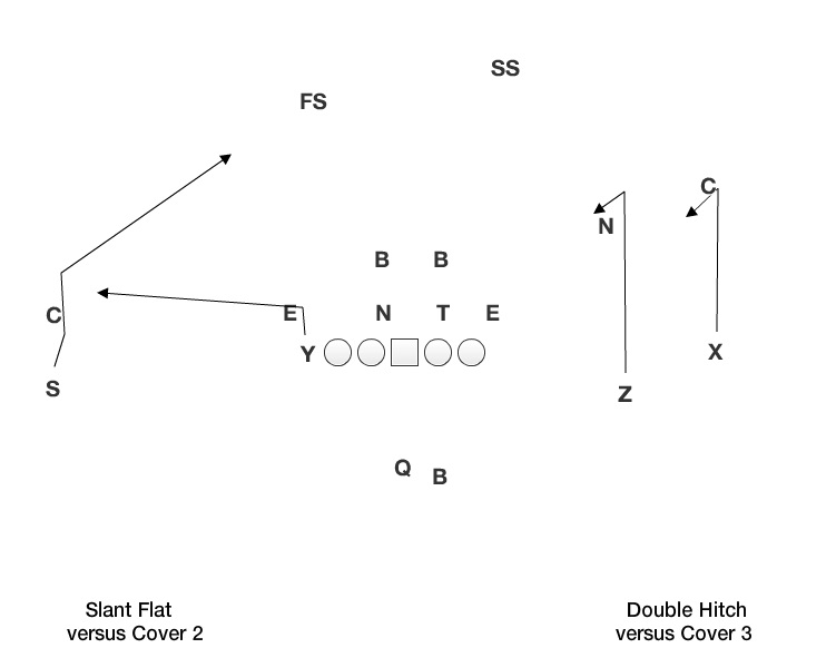 slant flat double hitch?resize=640%2C496&ssl=1 nebraska passing concepts byu husker chalk talk