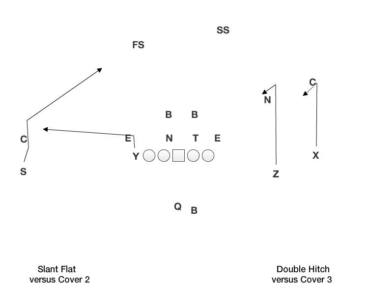 slant flat double hitch?resize=640%2C496&ssl=1 nebraska passing concepts byu husker chalk talk