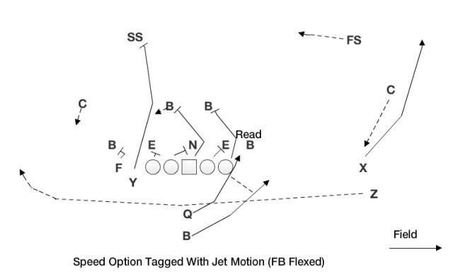 Speed Option with Jet (FB Flexed)