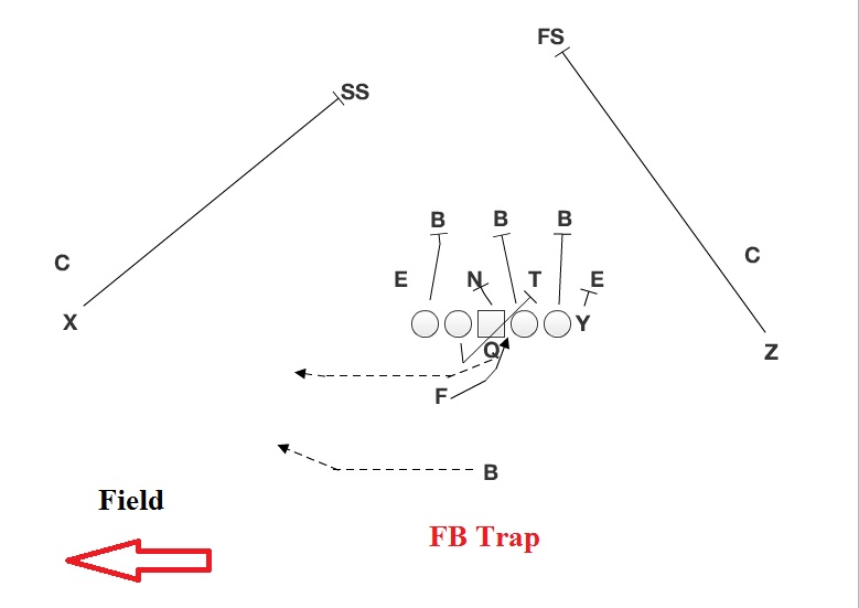 fb trap?w=640&ssl=1 southern miss return of the fullback husker chalk talk