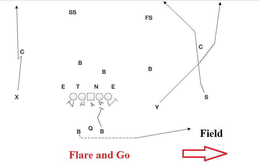 flare and go?resize=640%2C415&ssl=1 northwestern it's time to break some stuff husker chalk talk