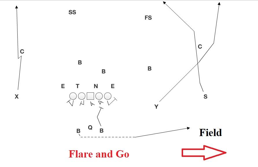 flare and go?resize=640%2C415&ssl=1 northwestern it's time to break some stuff husker chalk talk