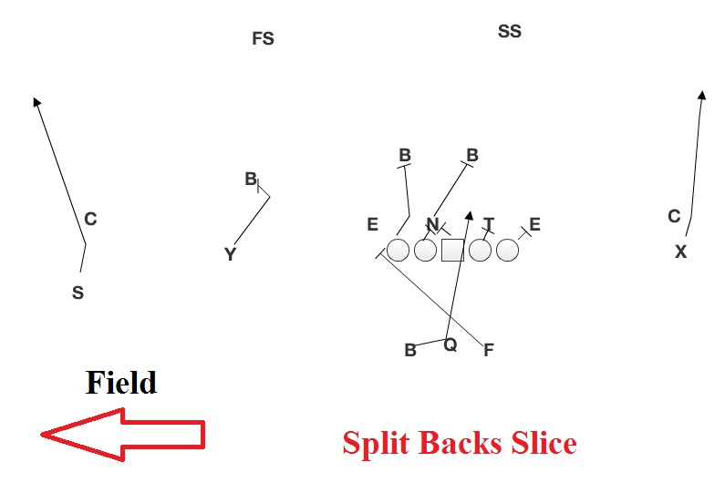 rb split zone?resize=640%2C436&ssl=1 ohio state lost in the abyss husker chalk talk