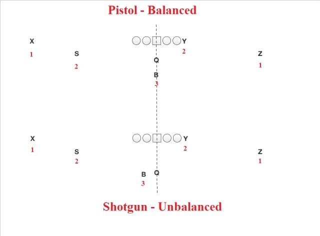 balanced-and-unbalanced